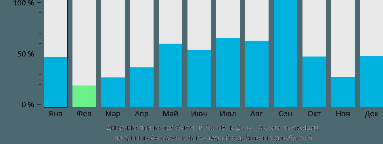 Динамика поиска авиабилетов из Ростова-на-Дону в Малагу по месяцам