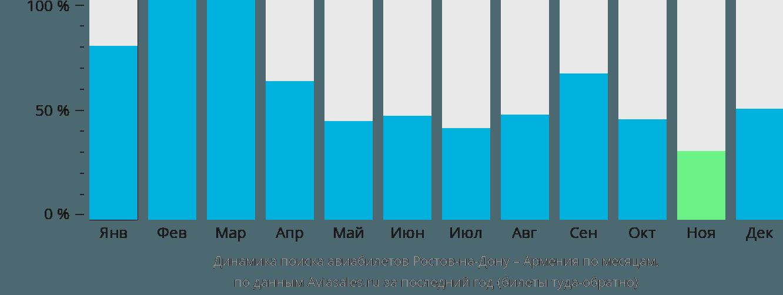 Динамика поиска авиабилетов из Ростова-на-Дону в Армению по месяцам