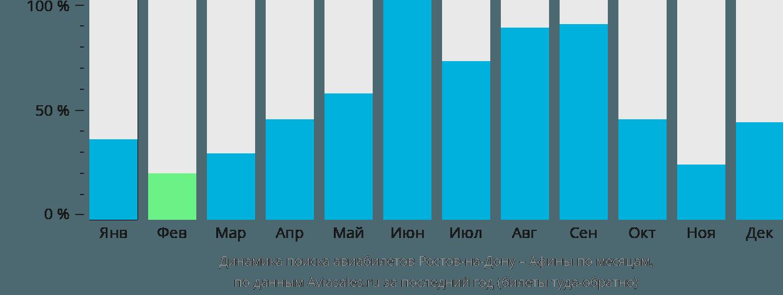 Динамика поиска авиабилетов из Ростова-на-Дону в Афины по месяцам