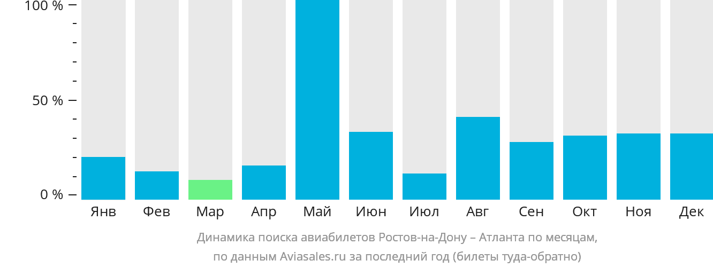 Динамика поиска авиабилетов из Ростова-на-Дону в Атланту по месяцам