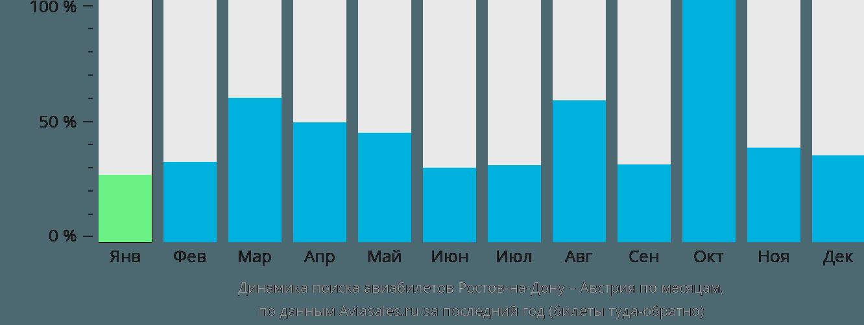 Динамика поиска авиабилетов из Ростова-на-Дону в Австрию по месяцам