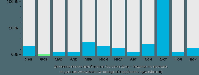 Динамика поиска авиабилетов из Ростова-на-Дону в Андижан по месяцам