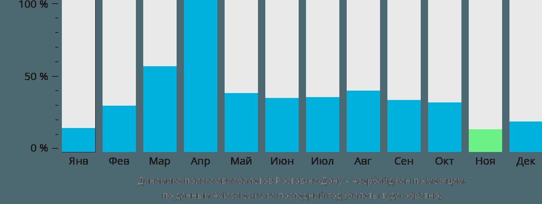 Динамика поиска авиабилетов из Ростова-на-Дону в Азербайджан по месяцам