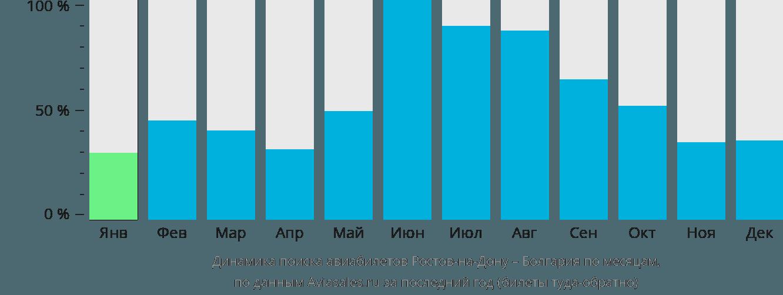 Динамика поиска авиабилетов из Ростова-на-Дону в Болгарию по месяцам