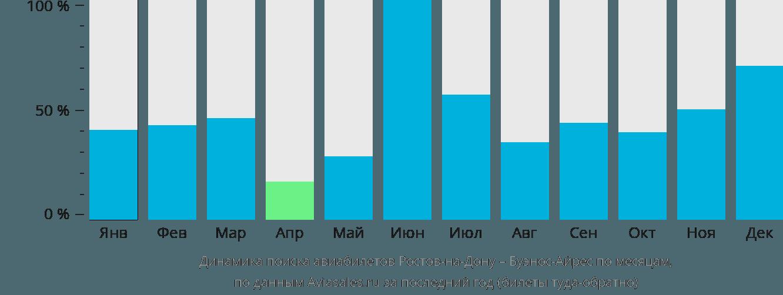 Динамика поиска авиабилетов из Ростова-на-Дону в Буэнос-Айрес по месяцам