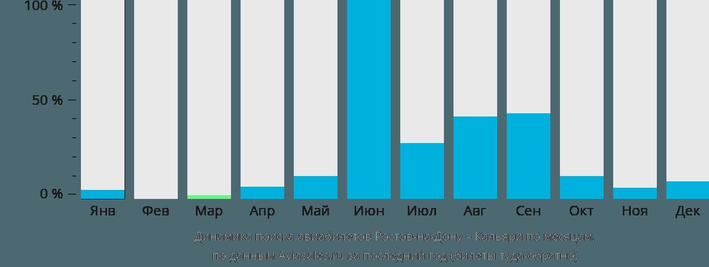Динамика поиска авиабилетов из Ростова-на-Дону в Кальяри по месяцам