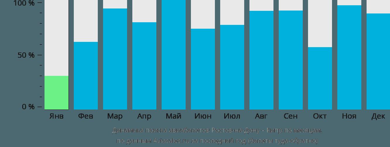 Динамика поиска авиабилетов из Ростова-на-Дону на Кипр по месяцам