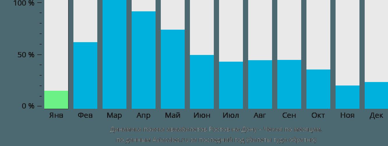 Динамика поиска авиабилетов из Ростова-на-Дону в Чехию по месяцам