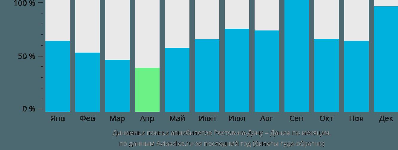 Динамика поиска авиабилетов из Ростова-на-Дону в Данию по месяцам