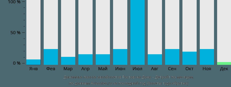 Динамика поиска авиабилетов из Ростова-на-Дону в Детройт по месяцам