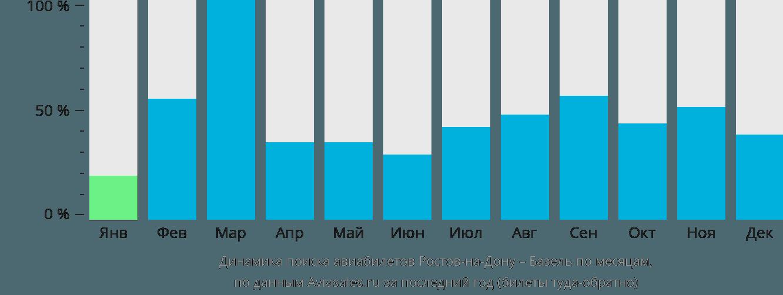 Динамика поиска авиабилетов из Ростова-на-Дону в Базель по месяцам