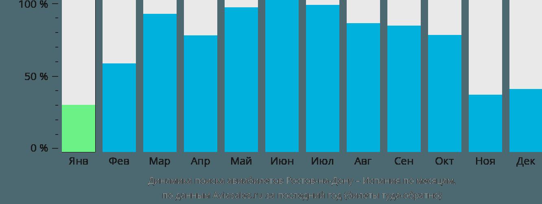 Динамика поиска авиабилетов из Ростова-на-Дону в Испанию по месяцам