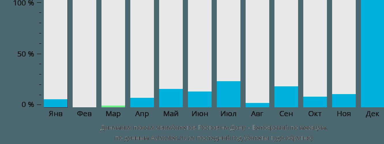 Динамика поиска авиабилетов из Ростова-на-Дону в Белоярский по месяцам