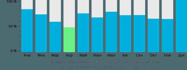 Динамика поиска авиабилетов из Ростова-на-Дону в Финляндию по месяцам