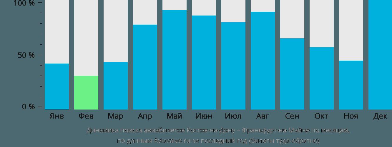 Динамика поиска авиабилетов из Ростова-на-Дону во Франкфурт-на-Майне по месяцам