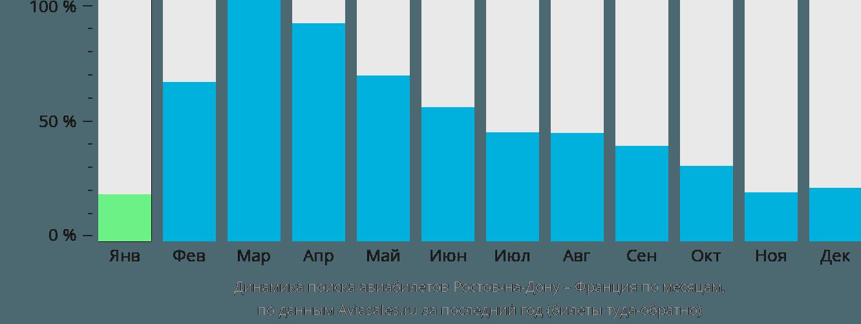 Динамика поиска авиабилетов из Ростова-на-Дону во Францию по месяцам