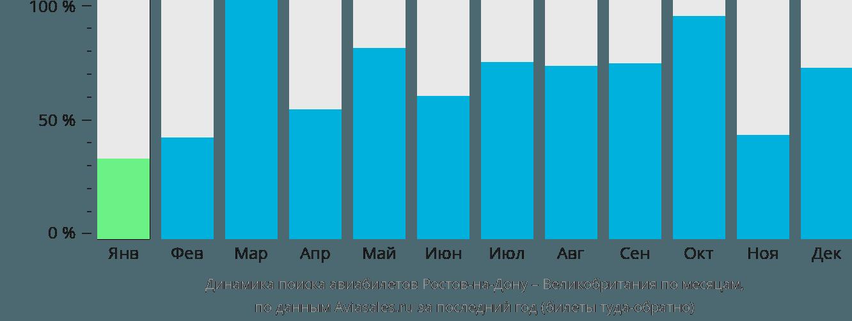 Динамика поиска авиабилетов из Ростова-на-Дону в Великобританию по месяцам