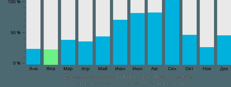 Динамика поиска авиабилетов из Ростова-на-Дону в Грецию по месяцам