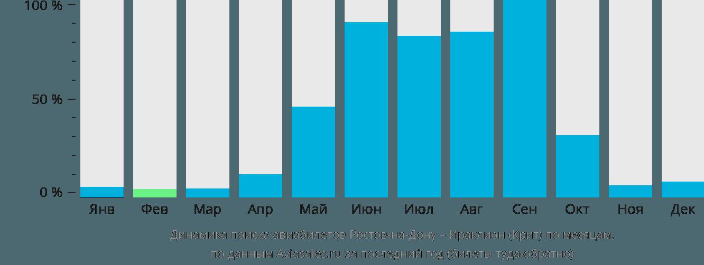 Динамика поиска авиабилетов из Ростова-на-Дону в Ираклион (Крит) по месяцам