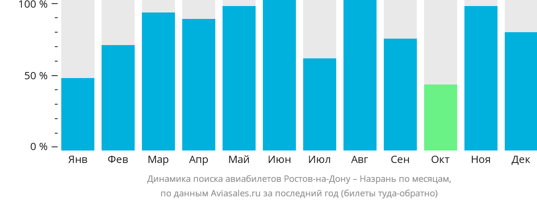 Динамика поиска авиабилетов из Ростова-на-Дону в Назрань по месяцам