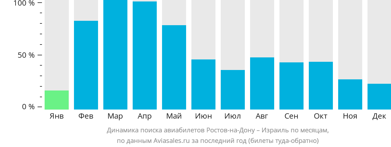 Динамика поиска авиабилетов из Ростова-на-Дону в Израиль по месяцам