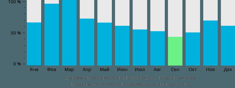 Динамика поиска авиабилетов из Ростова-на-Дону в Индию по месяцам