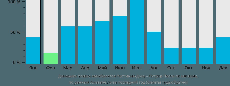 Динамика поиска авиабилетов из Ростова-на-Дону на остров Пасхи по месяцам