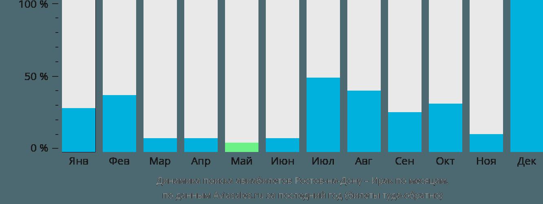 Динамика поиска авиабилетов из Ростова-на-Дону в Ирак по месяцам