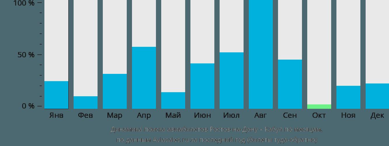 Динамика поиска авиабилетов из Ростова-на-Дону в Кабул по месяцам