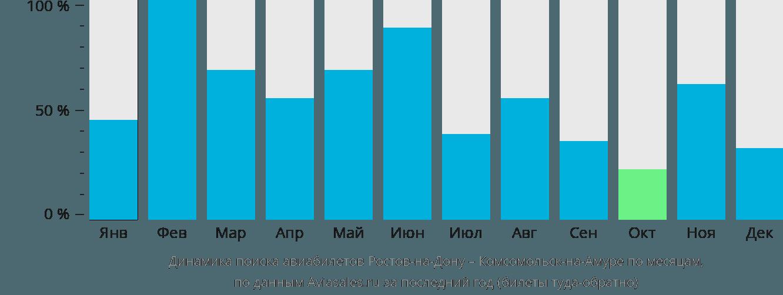 Динамика поиска авиабилетов из Ростова-на-Дону в Комсомольск-на-Амуре по месяцам