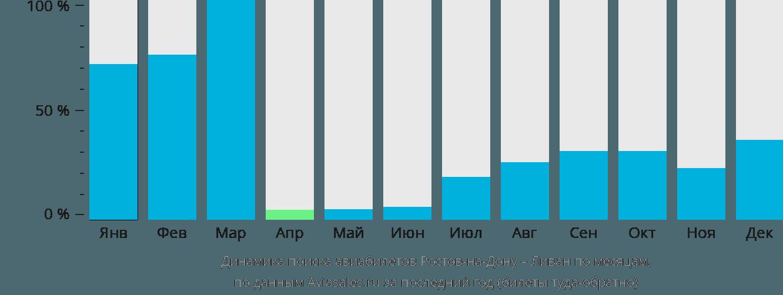 Динамика поиска авиабилетов из Ростова-на-Дону в Ливан по месяцам