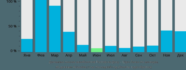 Динамика поиска авиабилетов из Ростова-на-Дону на Шри-Ланку по месяцам