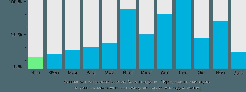 Динамика поиска авиабилетов из Ростова-на-Дону в Черногорию по месяцам