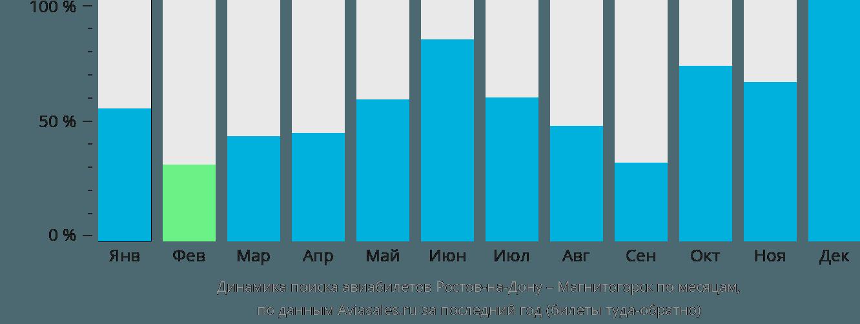 Динамика поиска авиабилетов из Ростова-на-Дону в Магнитогорск по месяцам