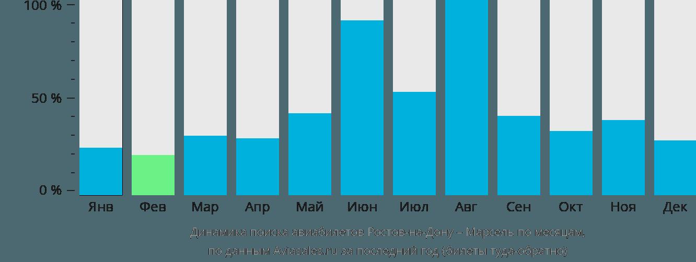 Динамика поиска авиабилетов из Ростова-на-Дону в Марсель по месяцам