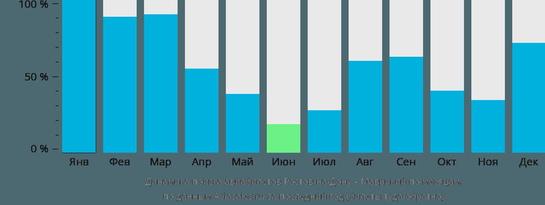 Динамика поиска авиабилетов из Ростова-на-Дону в Маврикий по месяцам