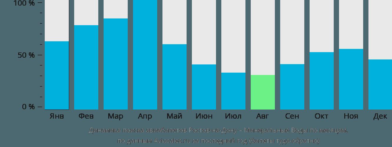 Динамика поиска авиабилетов из Ростова-на-Дону в Минеральные воды по месяцам