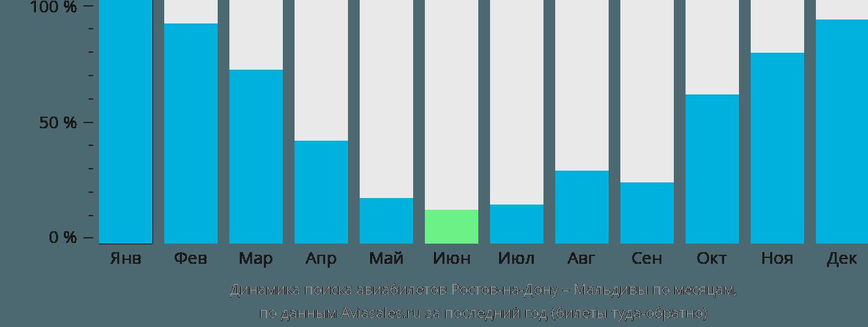 Динамика поиска авиабилетов из Ростова-на-Дону на Мальдивы по месяцам