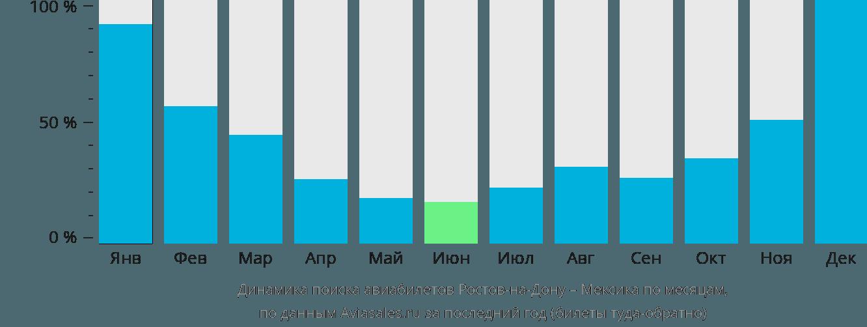 Динамика поиска авиабилетов из Ростова-на-Дону в Мексику по месяцам
