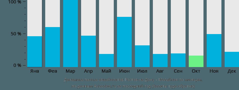 Динамика поиска авиабилетов из Ростова-на-Дону в Малайзию по месяцам
