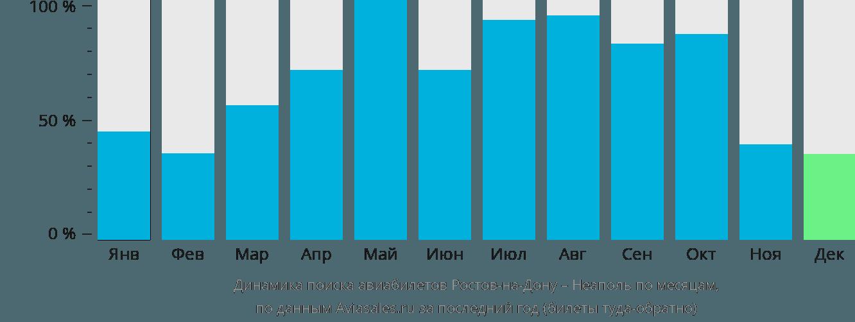 Динамика поиска авиабилетов из Ростова-на-Дону в Неаполь по месяцам