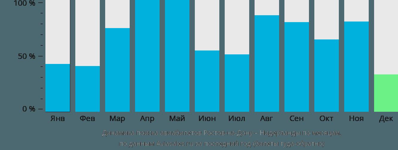 Динамика поиска авиабилетов из Ростова-на-Дону в Нидерланды по месяцам