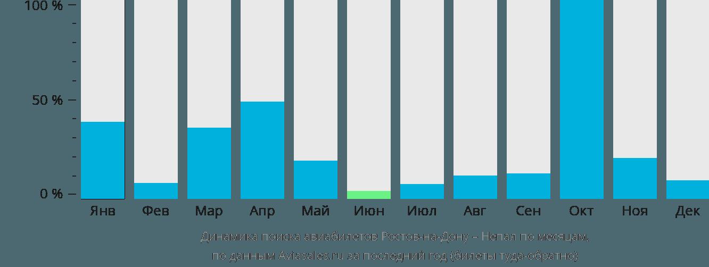 Динамика поиска авиабилетов из Ростова-на-Дону в Непал по месяцам