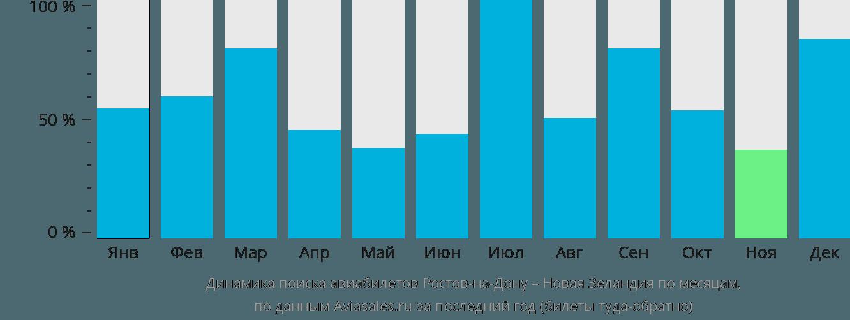 Динамика поиска авиабилетов из Ростова-на-Дону в Новую Зеландию по месяцам