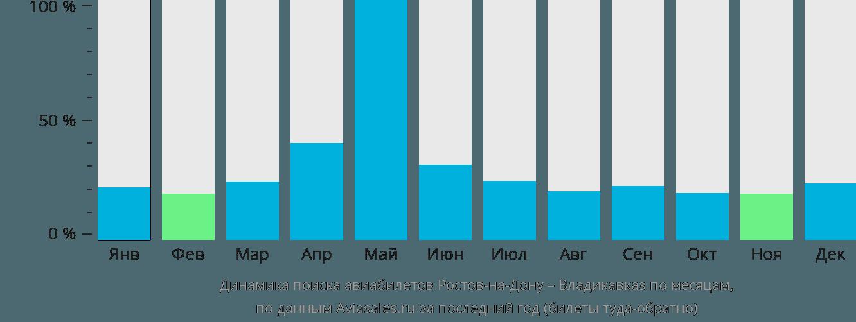 Динамика поиска авиабилетов из Ростова-на-Дону во Владикавказ по месяцам