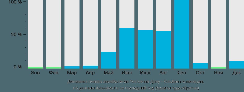 Динамика поиска авиабилетов из Ростова-на-Дону в Ольбию по месяцам