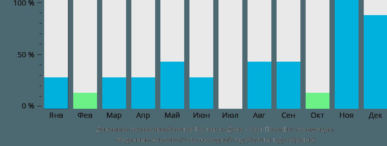 Динамика поиска авиабилетов из Ростова-на-Дону в Уэст-Палм-Бич по месяцам