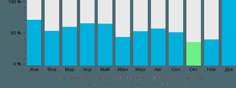 Динамика поиска авиабилетов из Ростова-на-Дону в Петрозаводск по месяцам