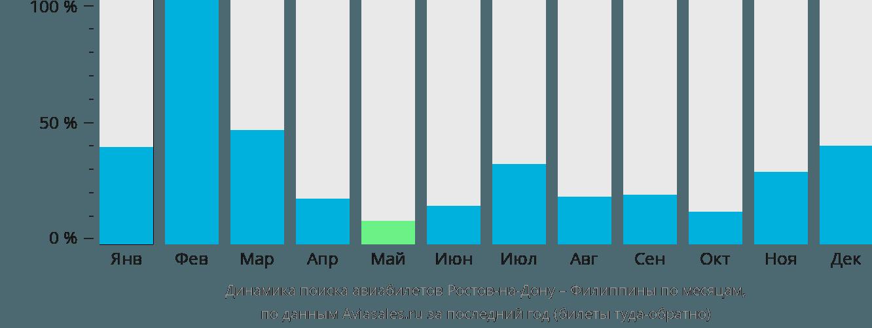 Динамика поиска авиабилетов из Ростова-на-Дону на Филиппины по месяцам