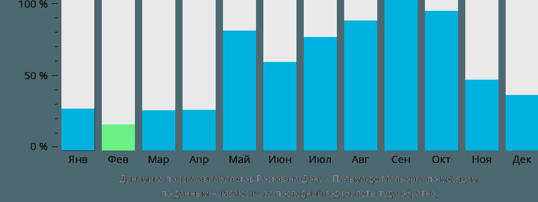 Динамика поиска авиабилетов из Ростова-на-Дону в Пальма-де-Мальорку по месяцам